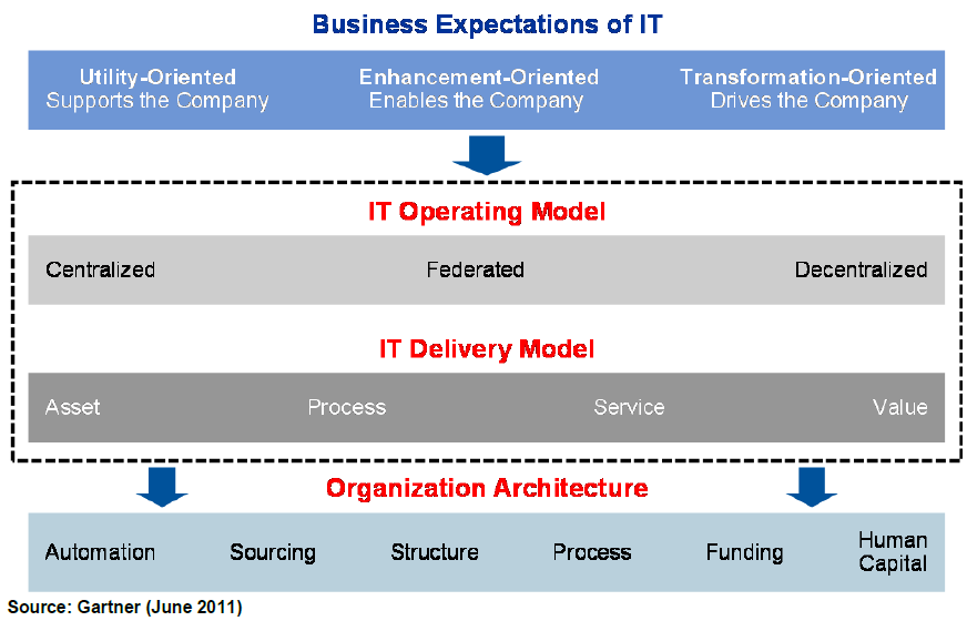 CIO Operations Management Role Definition IT Operating Models vs. IT Delivery Models The following framework was applied to DTMB to evaluate its current operations.