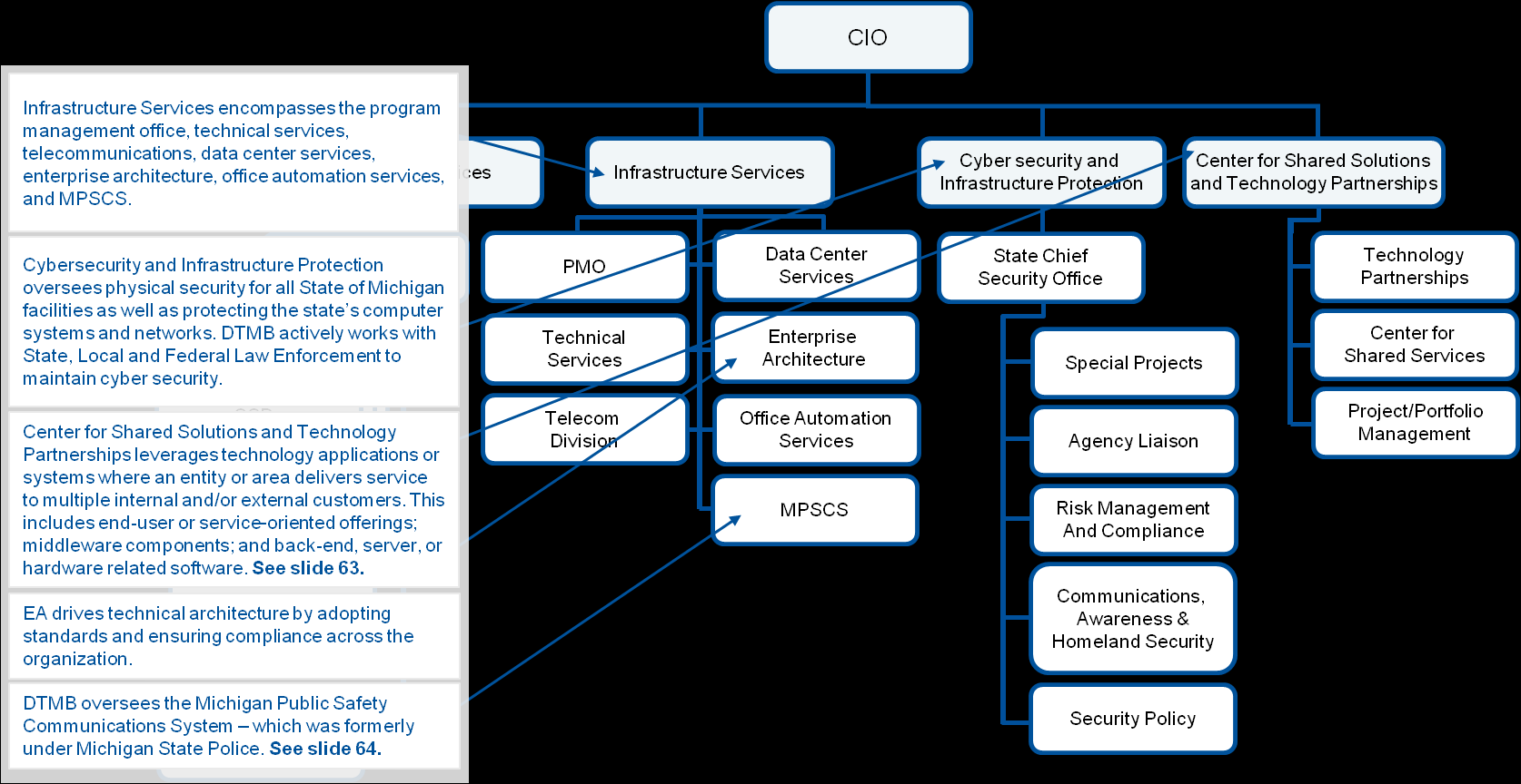 CIO Operations Management