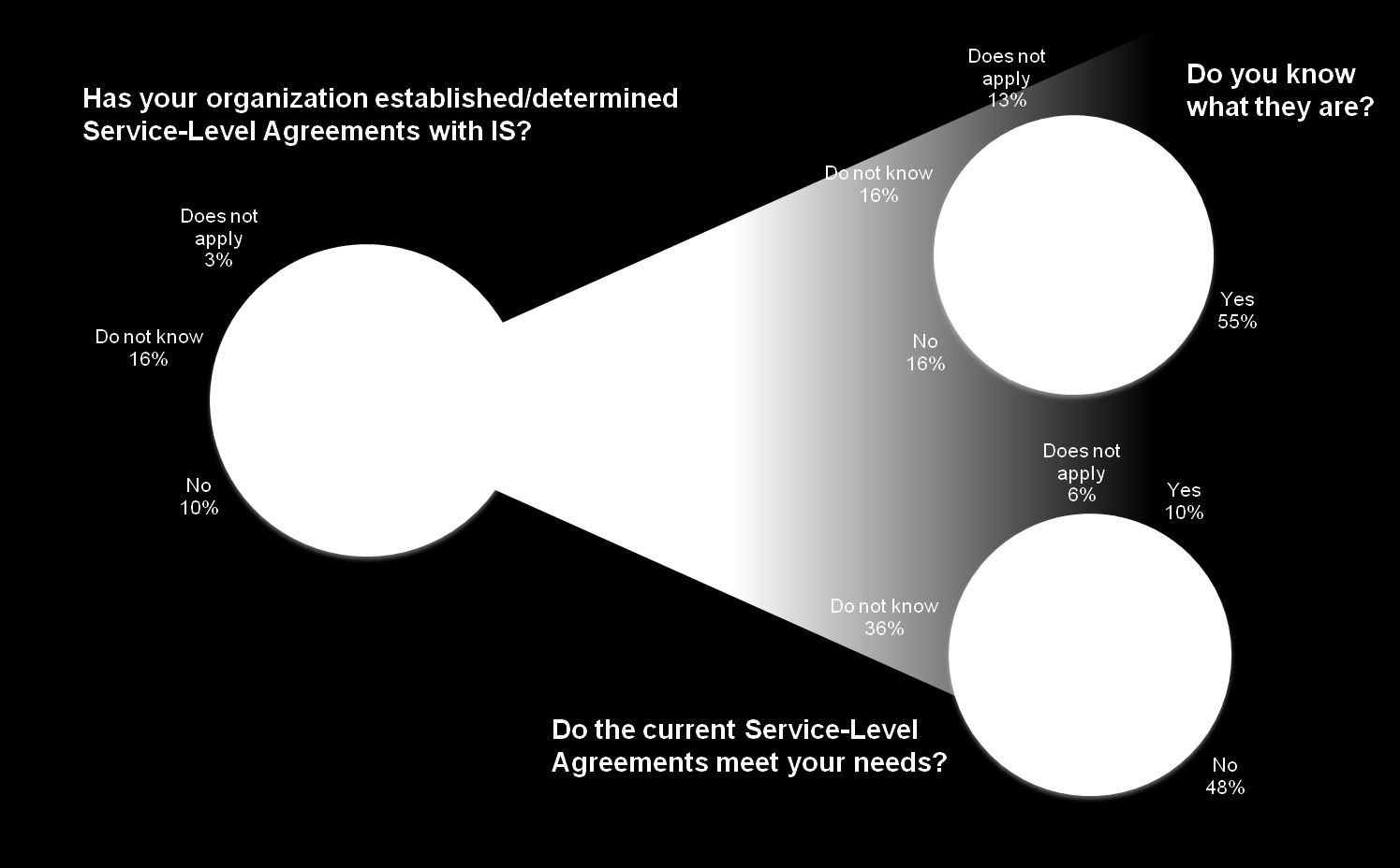 CIO Operations Management Current State Service
