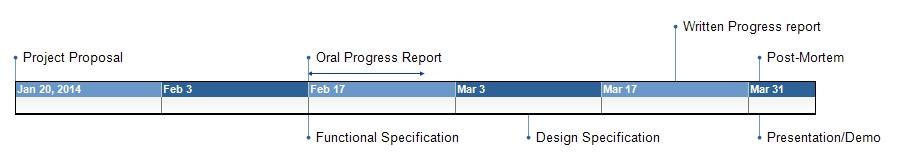 Figure 6 - Gantt Chart Displayed in figure 7 is the milestone chart which highlights the project schedule.