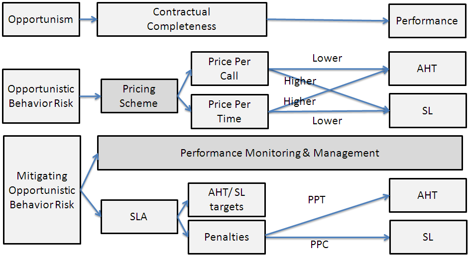 need to allocate specific resources for monitoring the outsourcer performance (Tate and Ellram, 2009).