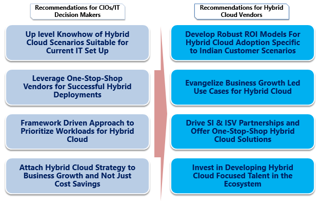 CONCLUSION The implications of adopting a hybrid cloud is expected to encourage IT decision makers and businesses alike to strategically plan towards such deployments.