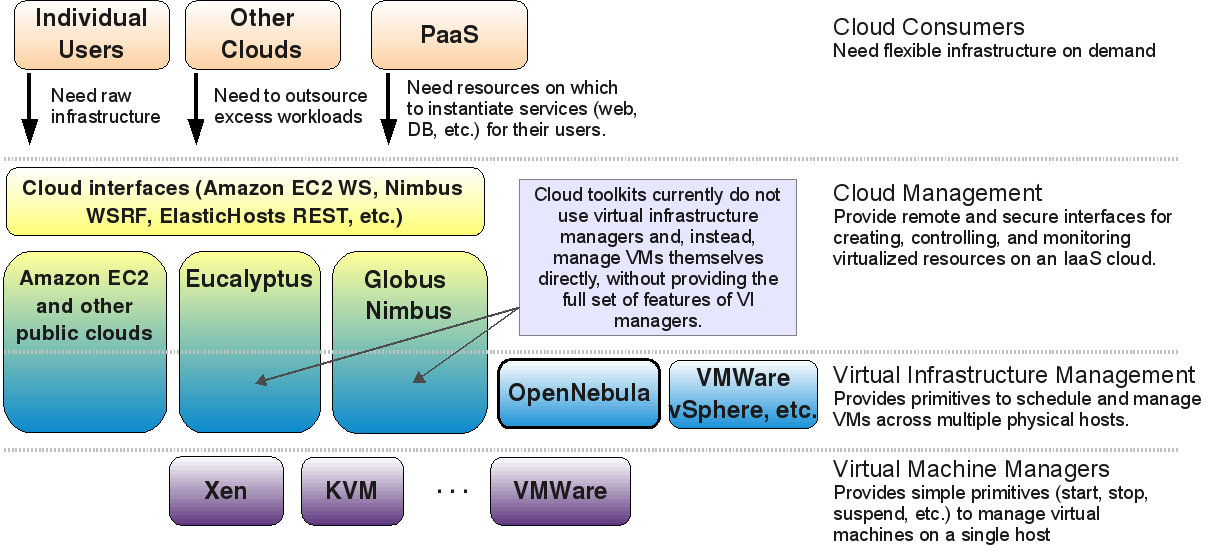 IEEE INTERNET COMPUTING, SPECIAL ISSUE ON CLOUD COMPUTING 3 Fig. 1. The Cloud ecosystem for building private clouds resource preemption, and which we argue to be specially relevant for private clouds.
