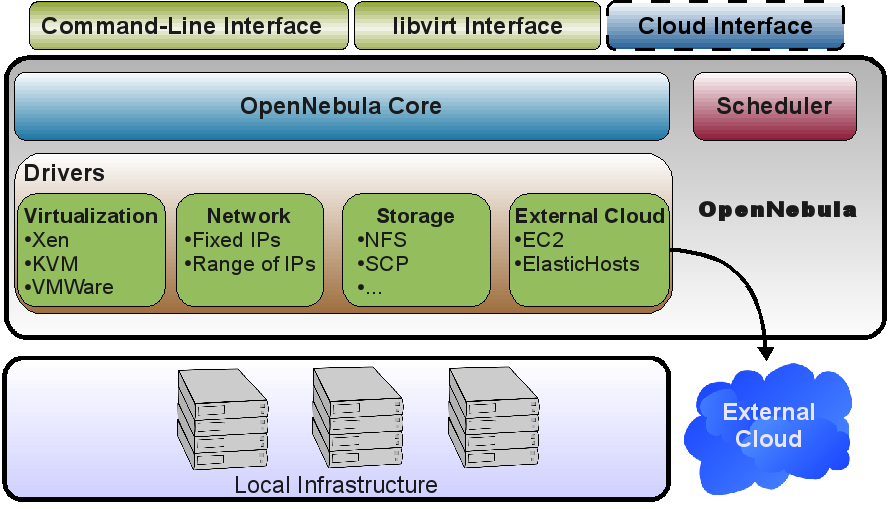 IEEE INTERNET COMPUTING, SPECIAL ISSUE ON CLOUD COMPUTING 5 and advance reservations.