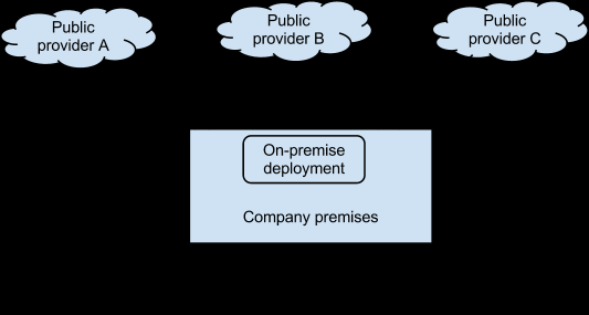 Pramak 6 Virtualized clouds A company could be using different cloud providers indirectly by using the services of a cloud vendor that provides virtualized services on top of the services of various