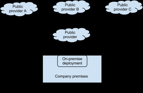 Pramak 7 As mentioned earlier, the above are a few typical examples of hybrid computing models. There are variations and combinations of the above models that also get used.