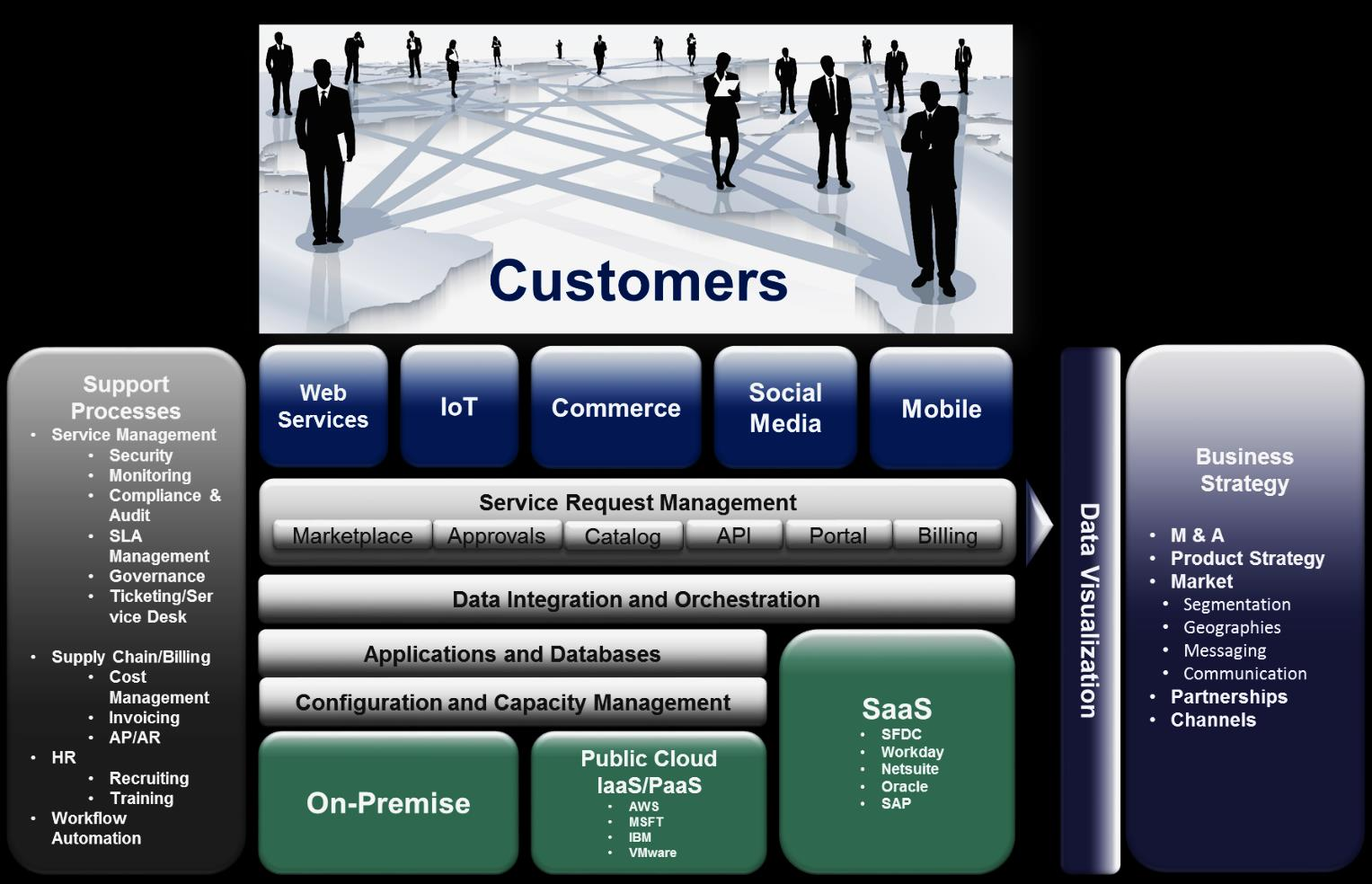 RISE OF THE DIGITAL PLATFORM ENTERPRISE SERVICES Digital Masters take a platform approach that focuses on integrating and extending systems and applications across mulitple delivery methods.