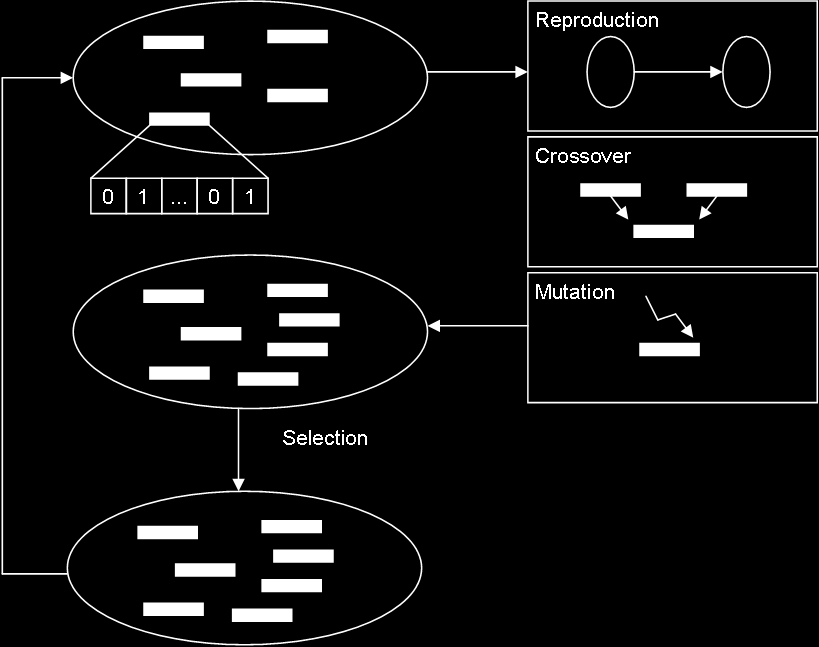 Mike Gißrau 11 Assessment of Dispatching and Scheduling Figure 11.10: Flow chart of the genetic algorithm shop problems.