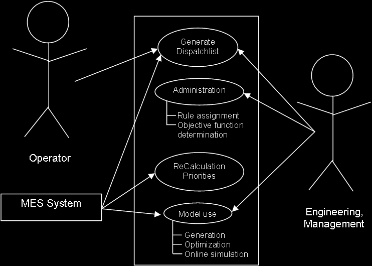 13 Controller Design and Implementation Mike Gißrau Figure 13.4: Use-Case-Diagram of the dispatching system case diagram on the system.
