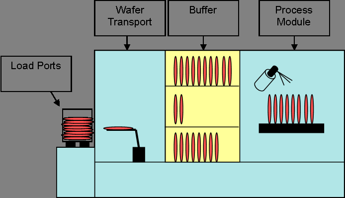 3 Terms and Definitions Mike Gißrau Figure 3.3: Batch tool principle Typical process areas for batching tools are diffusion and heat treatment processes in furnaces and wet cleans in sinks.