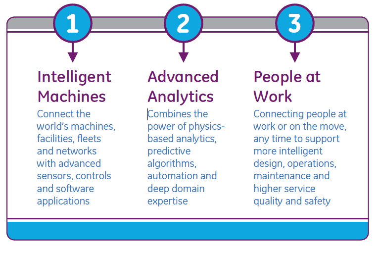 37 5. INDUSTRIAL INTERNET There are three elements which embody the essence of Industrial Internet: Intelligent machines, advanced analytics, people at work (Figure 2 [16]) Figure 2 Key elements of