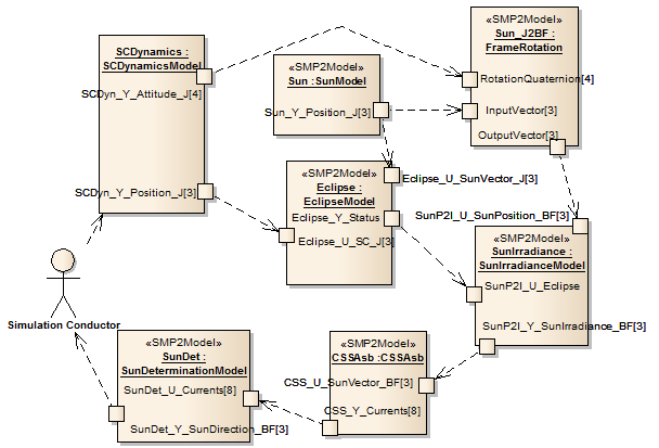 Figure 10: Model assembly for configuring the verification scenario of