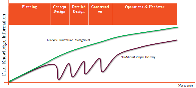 Lifecycle Information Management - Communication errors and loss of project information - 25-30% of cost - splitting up processes/ bad communication - Information is
