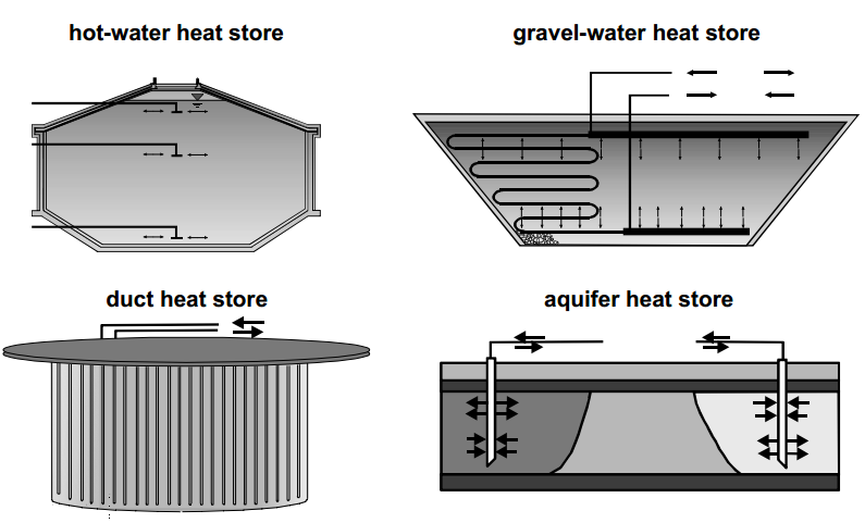 11 Duct heat storage (also known as Borehole Thermal Energy Storage-BTES): Heat is stored directly into the ground.