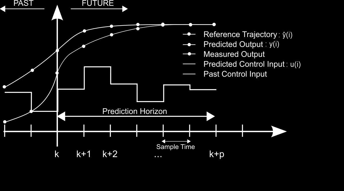 19 Figure 1-6: Model Predictive Control by Martin Behrendt (2009). Made available under Creative Commons Licence. 1.4.1 Online and offline MPC 1.4.1.1 Online MPC The general MPC description is also known as online MPC; it is called this way because the physical system and the model-based control are tightly coupled.