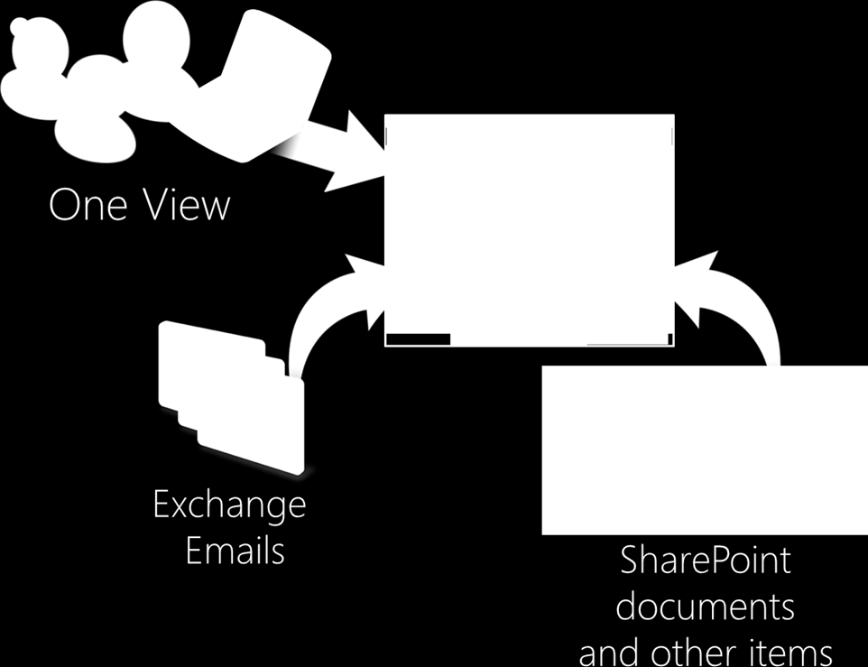 Site Mailboxes Exchange and SharePoint integration Provide 1 view in SharePoint or Outlook One expiration