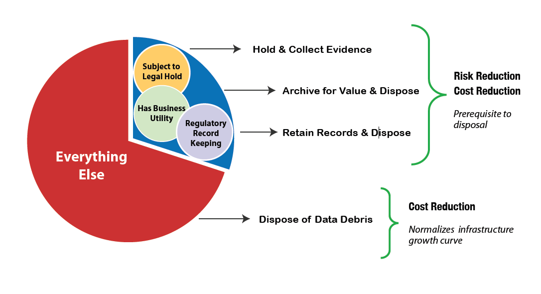 What is Defensible Deletion? Not all data is created equally!