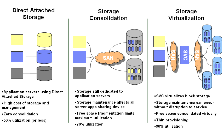 Block Storage Consolidation and Virtualization * *IBM System