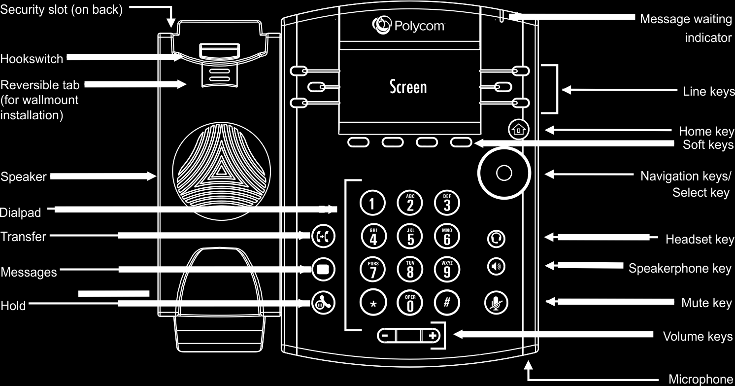 Getting Started This user guide helps you navigate and use your Polycom VVX 300 or VVX 310 phone.