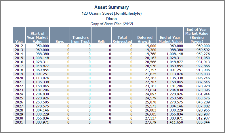 NaviPlan Premium Learning Guide: Investment accounts Asset Summary report Figure 15: Asset Summary report (Reports menu Net Worth Assets Single Asset Summary) This report isolates the annual