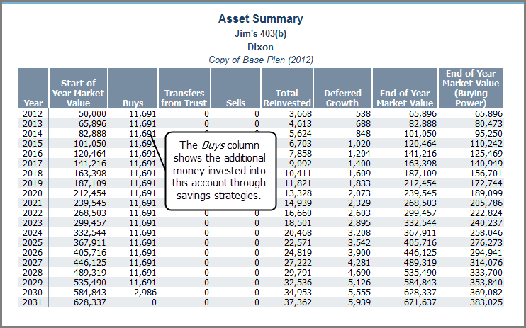 Analyze clients investment accounts using reports Single Asset Summary report Figure 39: Asset Summary report (Reports menu Net Worth Assets Single Asset Summary) This report breaks down the annual