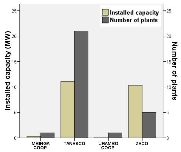 Analysis of isolated diesel generator size More than two thirds of the identified diesel plants have an installed capacity between 0.3 and 0.7 MW. The median of the sample is 0.65 MW. The range is 2.