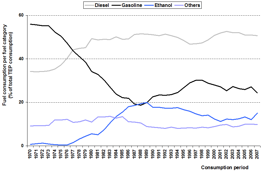 The long-term changes in the relative importance of ethanol consumption by the transportation sector is shown in Figure 4.