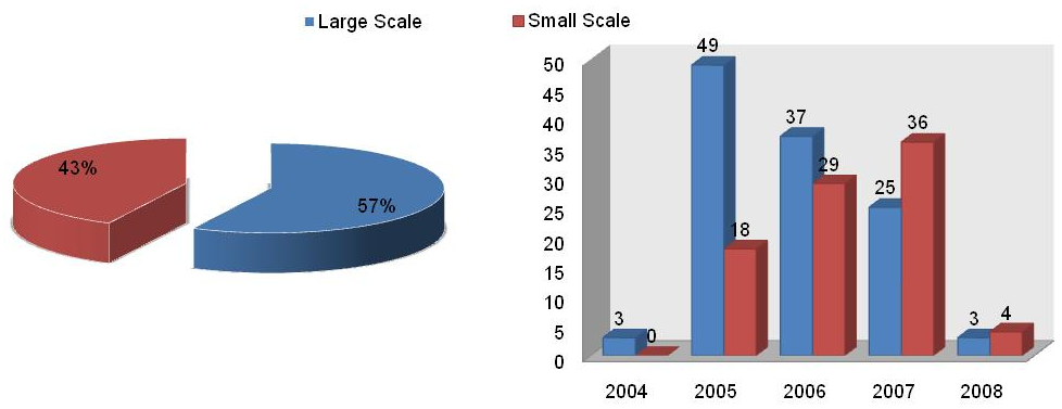 Figure 3 - Distribution of total project activities in relation to scale and submission through time Although in total numbers there are still more large scale projects, it can be noted that small