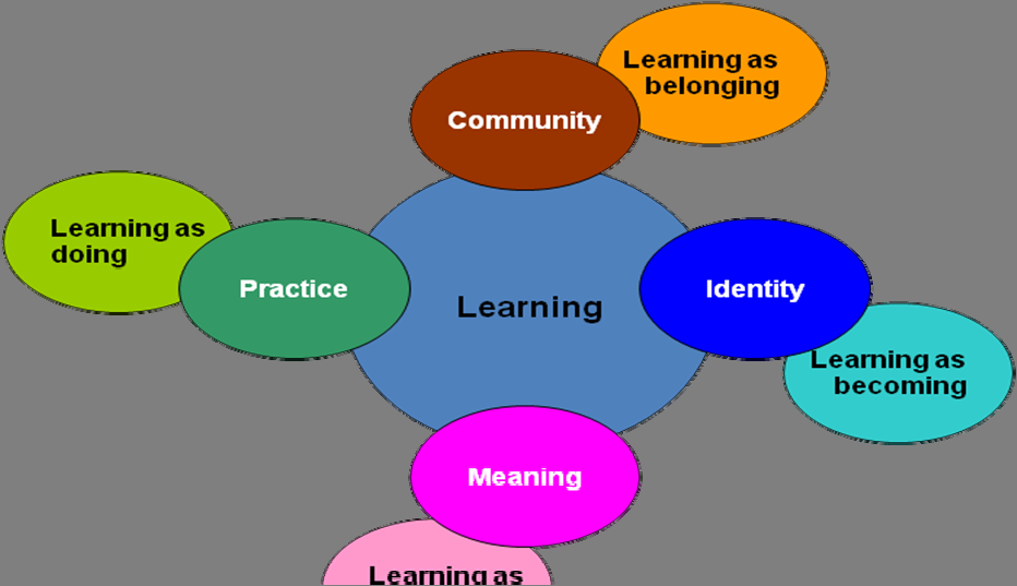 Etienne Wenger s Diagram of Learning In a similar fashion, the model proposed by Ilkka Tuomi in the original IPTS Learning Spaces document 84 situates learning in a way that makes action in context