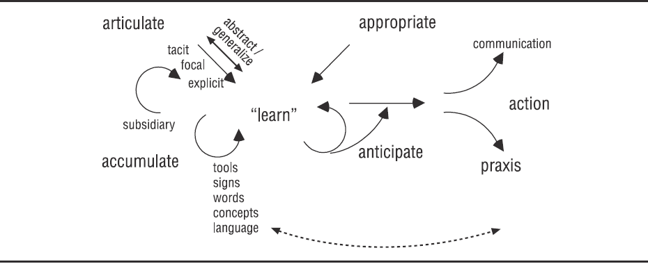 Source: Tuomi, 2006, p. 81. On the contrary, these models stress that it is the context which gives specificity to the actions, power, temporality, and formulation that are learning, not the tools.