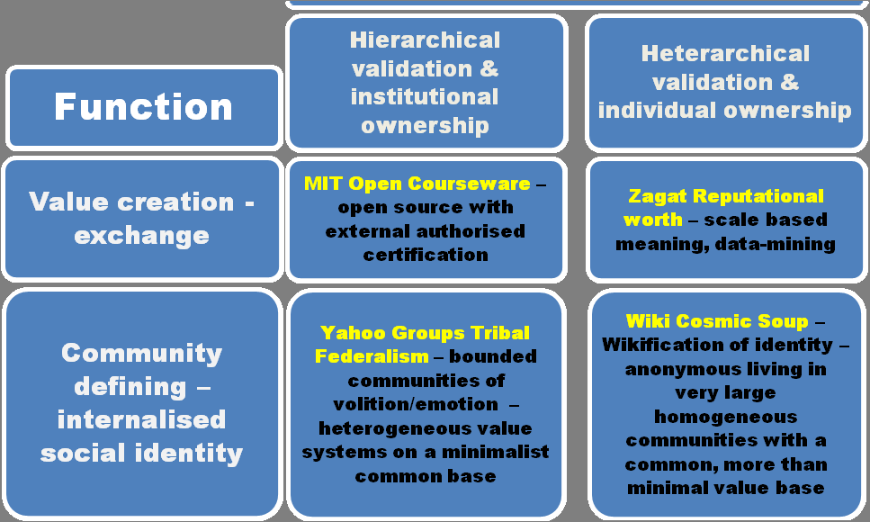 6.1.2 MIT open courseware external official certification Legal: Cultural: Institutional ownership. State authorized and/or run external evaluation. Alumni model.