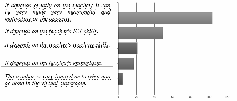 312 FACILITATING EFFECTIVE STUDENT LEARNING THROUGH TEACHER RESEARCH AND INNOVATION that the teacher s ICT skills are more crucial to this than their primary teaching competences. Figure 5.