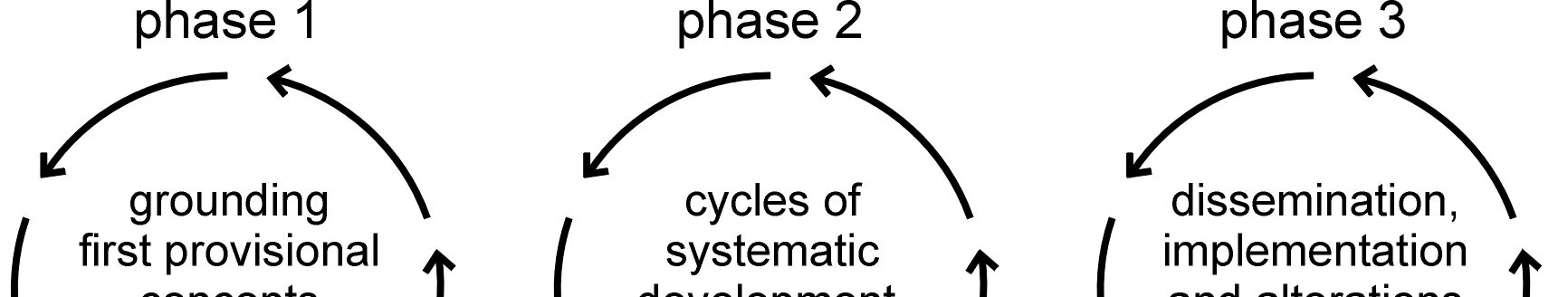 86 consist of several cycles of development, testing, evaluation and reflection (Figure 3). Figure 3. The three phases of the development process The first phase is carried out with a small team.