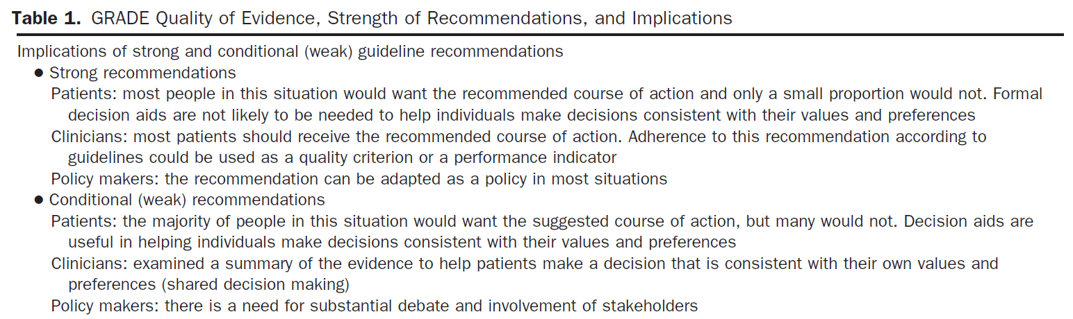 48 recommendation was also rated as either strong or conditional.