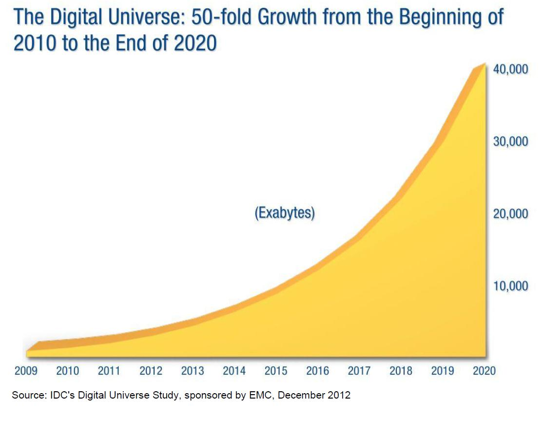 DIGITAL DATA GROWTH 7.