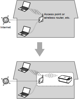 Preparing to Connect the Printer To the Network Notes on Network Connection The configuration, router functions, setup procedures and security settings of the network device vary depending on your