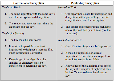 cryptography case essay