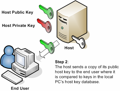 Accepting a new host key The illustrations below describe how the client application and the host perform a host key exchange when connecting for the first time.