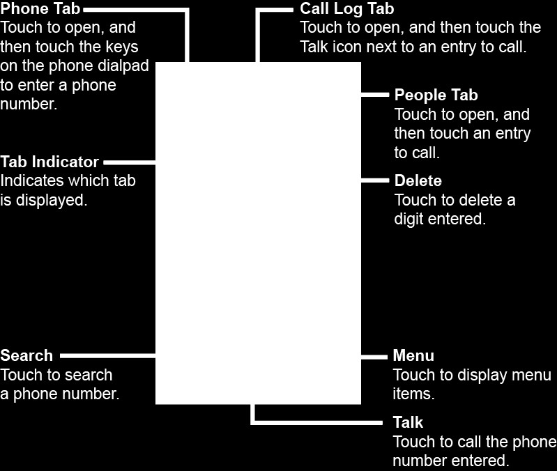 Phone Calls Make Phone Calls Call Using the Phone Dialpad 1. Touch Home >. If the dialpad is not displayed when the Phone app, touch the Phone tab. 2.