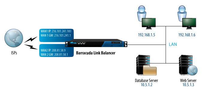 Figure 2.4 shows the example network with a Barracuda Link Balancer installed and acting as a firewall, replacing the customer firewall. A new WAN link has been added.
