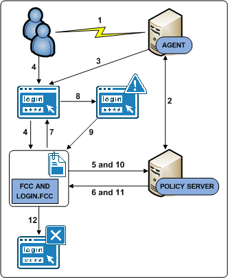 Authentication and a Centralized Login Server The following diagram illustrates the authentication process for this use case: 1. A user requests a protected resource. 2.