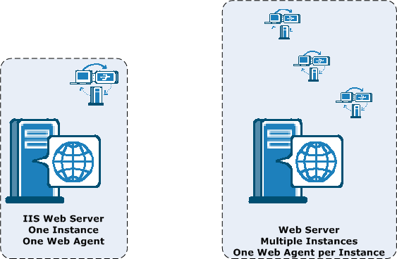 Web Tier Performance Web Servers, Web Agents, and Web Server Processes Each Web Agent requires its own web server instance.