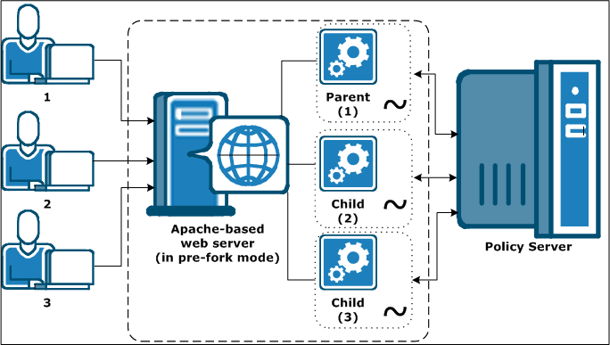 Web Tier Performance Web Agent and Policy Server Interaction using Apache-based Web Server Worker Mode Apache-based web servers in worker mode use threads to handle connections to the SiteMinder
