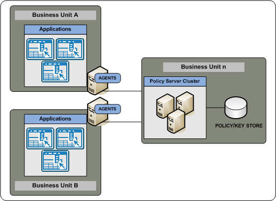 Implementation Considerations The following illustration details a single business unit managing all Policy Servers: Determine how to Manage Web Agents If you have several Web Agents which will all