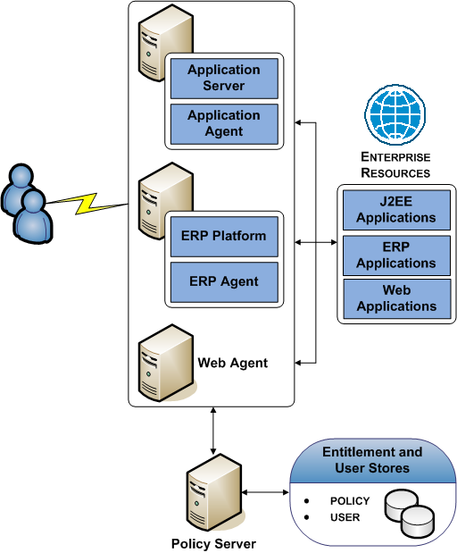 Architectural Use Cases Simple Deployment with Optional Agents You can extend the functionality of a simple deployment your environment to protect resources that do not reside on a Web Server.