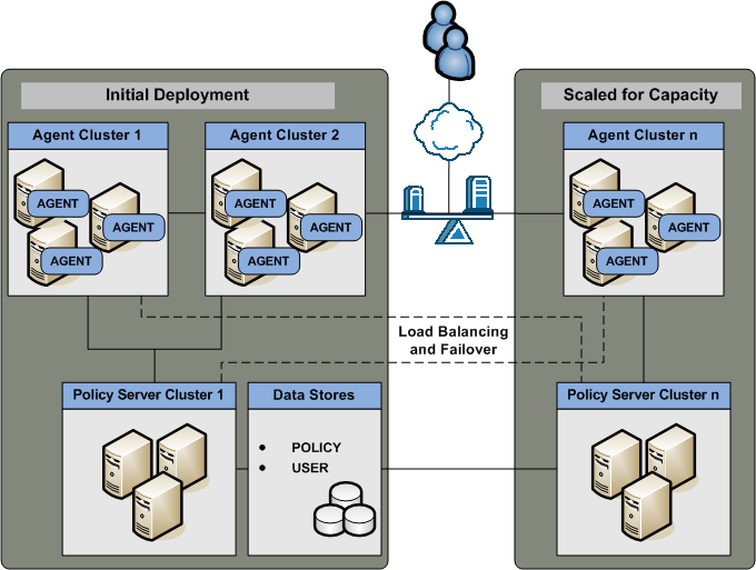 Architectural Use Cases A single policy store instance. Each Policy Server in the cluster connects to the same policy store for a common view of policy information.