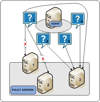 Architectural Use Cases Failover Failover is the default HCO setting. In failover mode, a Web Agent delivers all requests to the first Policy Server that the HCO lists and proceeds as follows: 1.