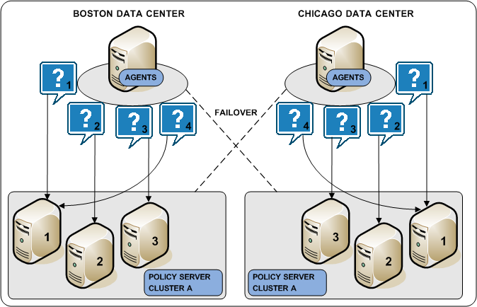 Architectural Use Cases A Policy Server cluster is a group of Policy Servers to which Web Agents can distribute requests.