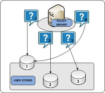 Architectural Use Cases The following diagram illustrates the user store round robin process: More information: Multiple Components for Operational Continuity (see page 56) Clustered Components for