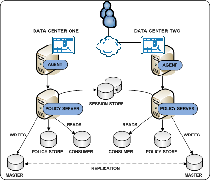 Multiple Data Centers The following diagram illustrates: Applications in multiple data centers Each data center using its own policy store. Data center one contains the primary policy store.
